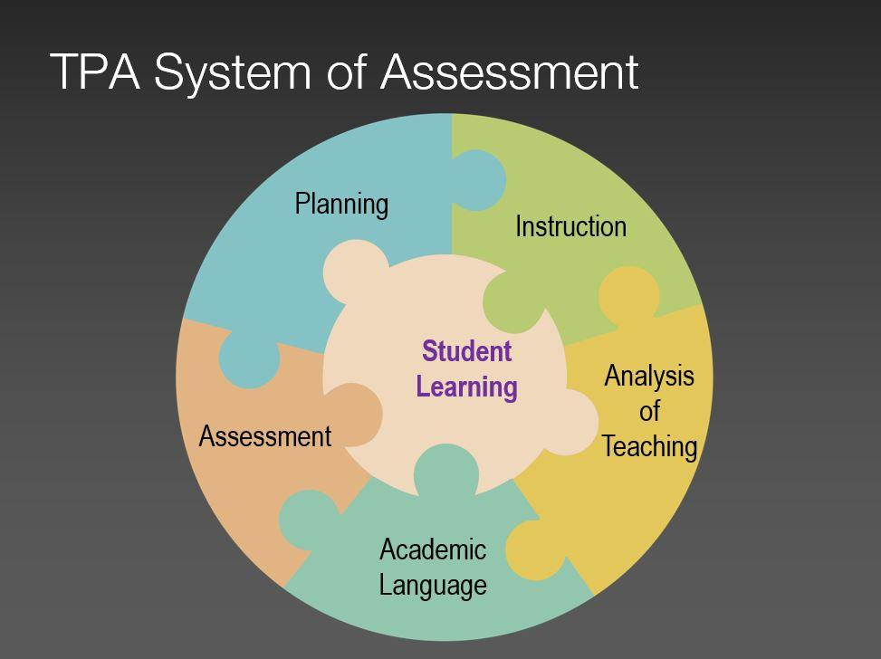 TPA System of Assessment