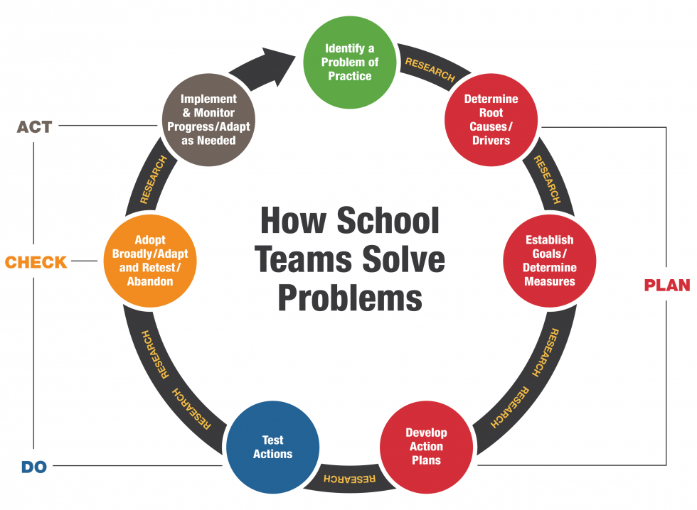 The Making Schools Work School Improvement Process